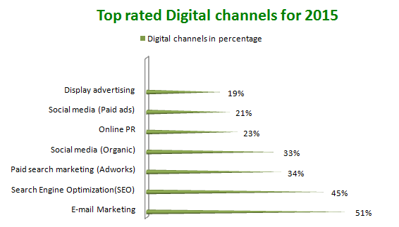 digital channels for 2015